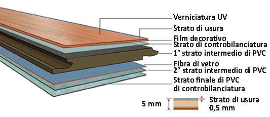 Il pavimento vinilico PVclik è composto da 7 strati